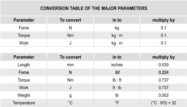 10.1 Conversion table