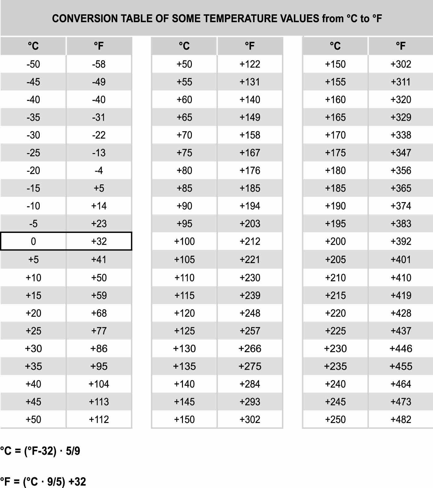 6.6 Conversion table  Elesa